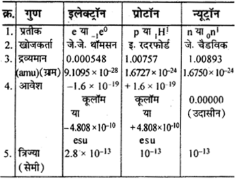 RBSE Solutions for Class 9 Science Chapter 3 परमाणु संरचना 9