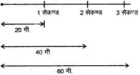 RBSE Solutions for Class 9 Science Chapter 9 बल और गति 10