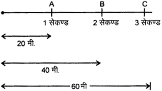 RBSE Solutions for Class 9 Science Chapter 9 बल और गति 15