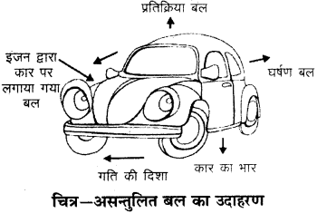 RBSE Solutions for Class 9 Science Chapter 9 बल और गति 21
