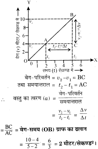 RBSE Solutions for Class 9 Science Chapter 9 बल और गति 34