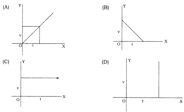 RBSE Solutions for Class 9 Science Chapter 9 Force and Motion 1