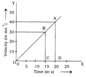 RBSE Solutions for Class 9 Science Chapter 9 Force and Motion 17